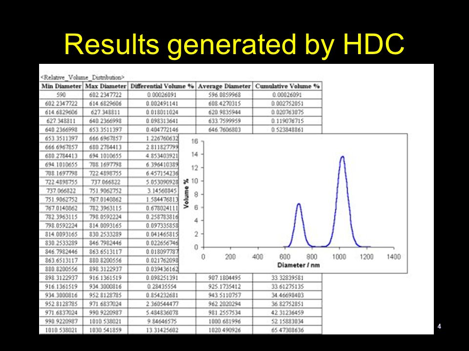 Results generated by HDC