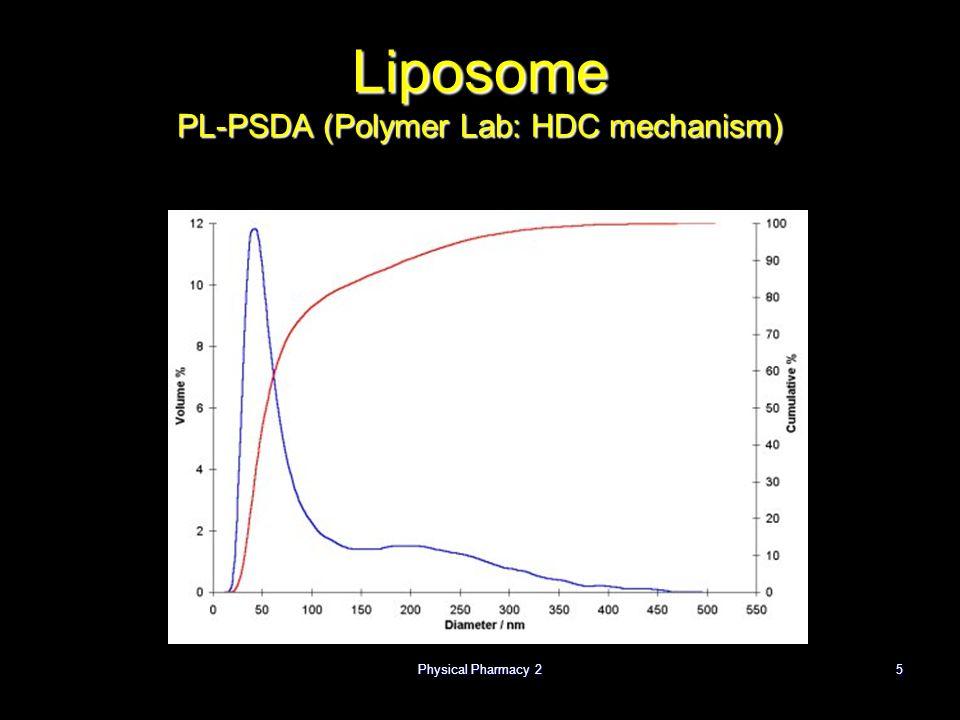 Liposome PL-PSDA (Polymer Lab: HDC mechanism)
