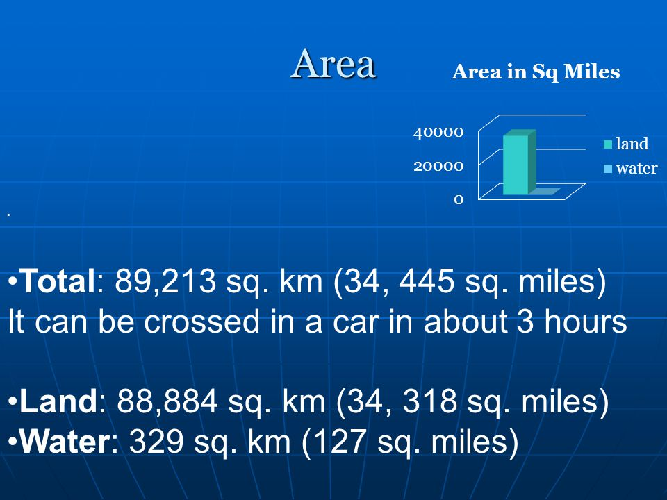 Area Total: 89,213 sq. km (34, 445 sq. miles) It can be crossed in a car in about 3 hours. Land: 88,884 sq. km (34, 318 sq. miles)