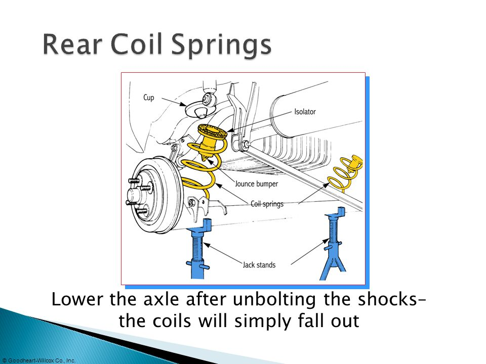 Rear Coil Springs Lower the axle after unbolting the shocks– the coils will simply fall out