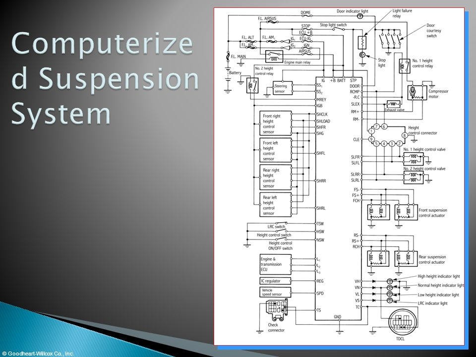 Computerized Suspension System