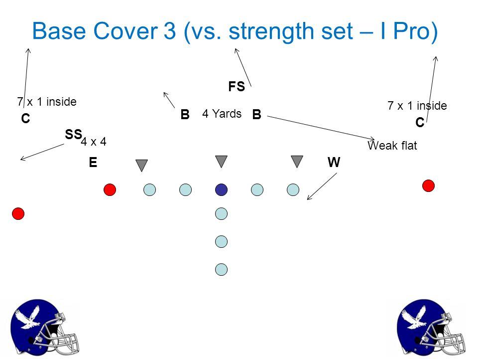 Base Cover 3 (vs. strength set – I Pro)
