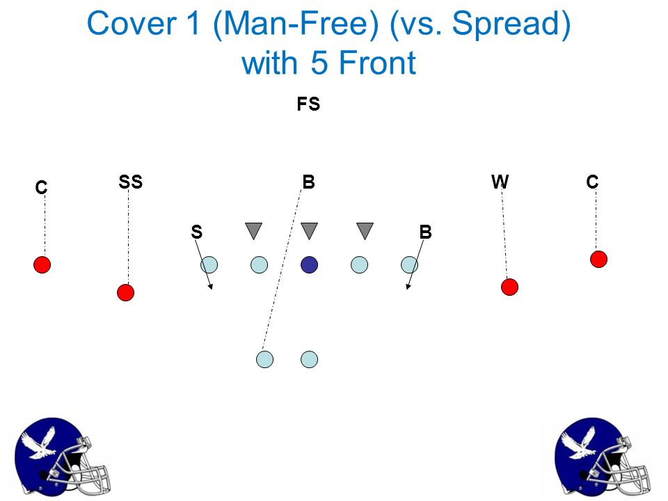Cover 1 (Man-Free) (vs. Spread) with 5 Front