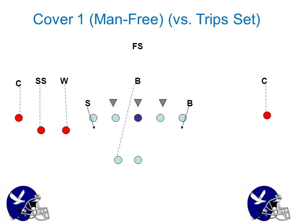 Cover 1 (Man-Free) (vs. Trips Set)