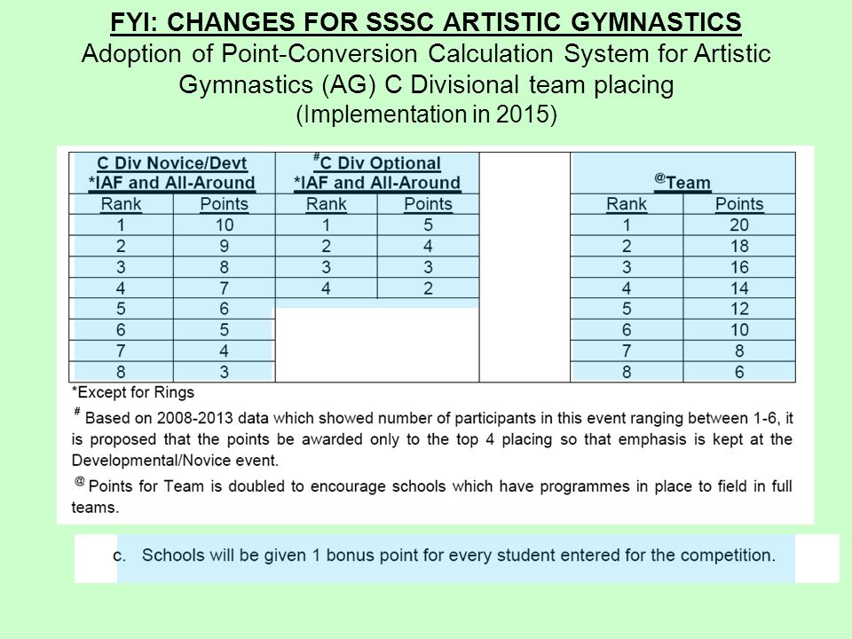 FYI: CHANGES FOR SSSC ARTISTIC GYMNASTICS Adoption of Point-Conversion Calculation System for Artistic Gymnastics (AG) C Divisional team placing (Implementation in 2015)