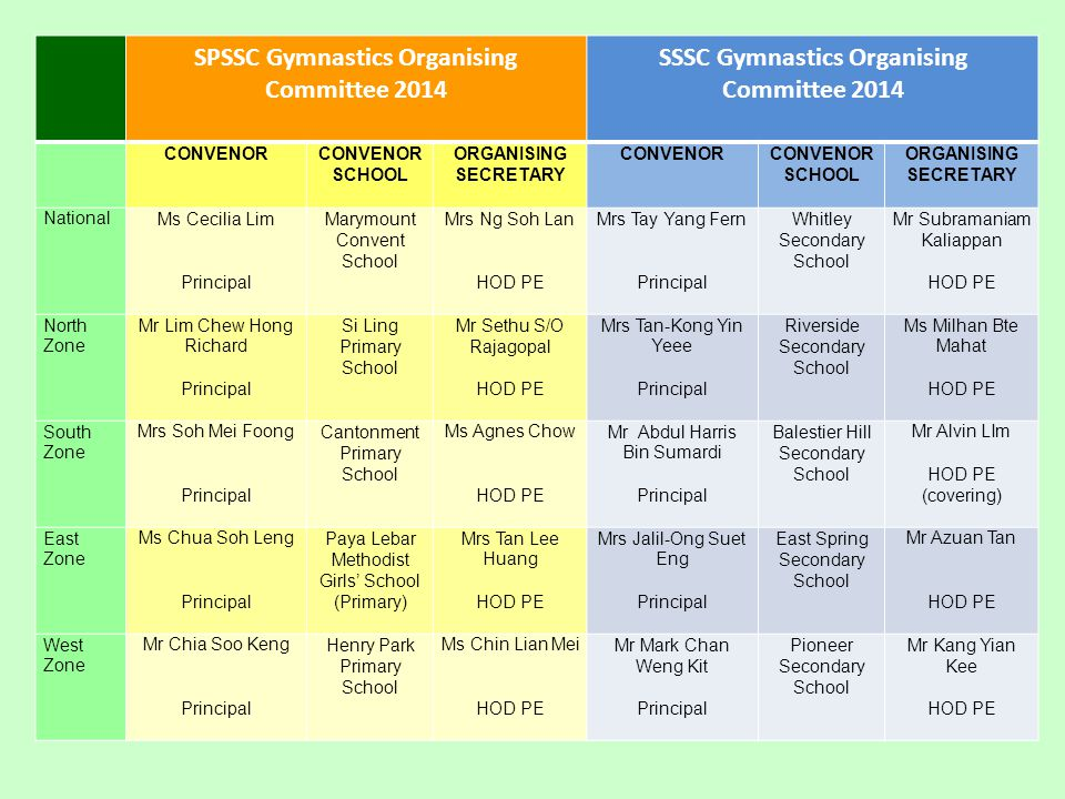 SPSSC Gymnastics Organising Committee 2014