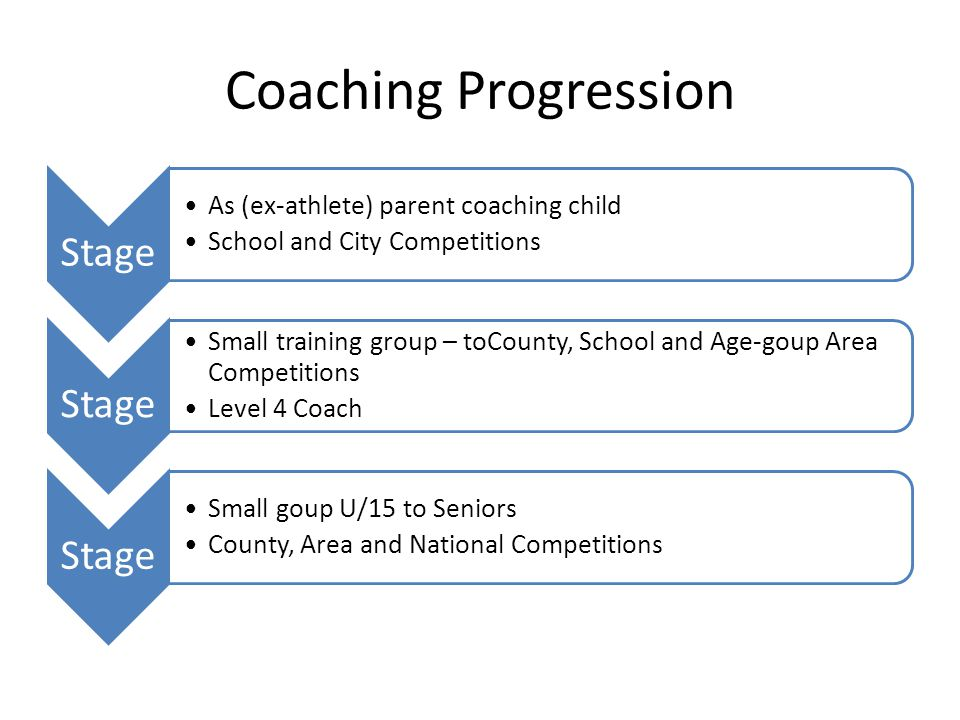 Coaching Progression Stage As (ex-athlete) parent coaching child