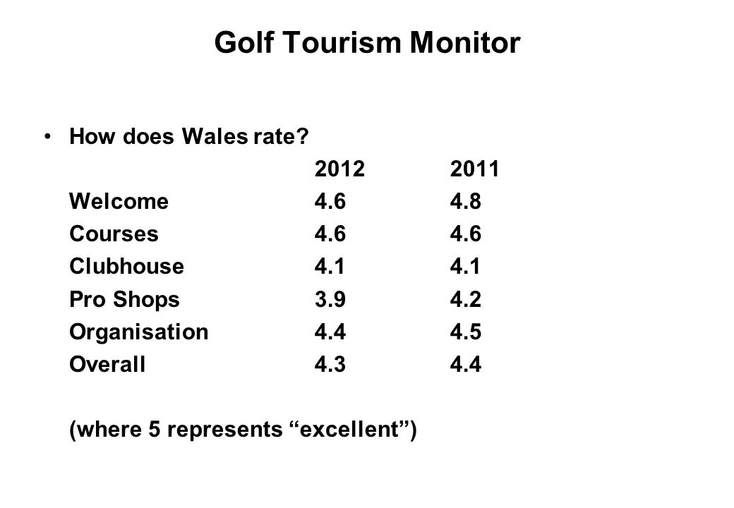Golf Tourism Monitor How does Wales rate 2012 2011 Welcome 4.6 4.8