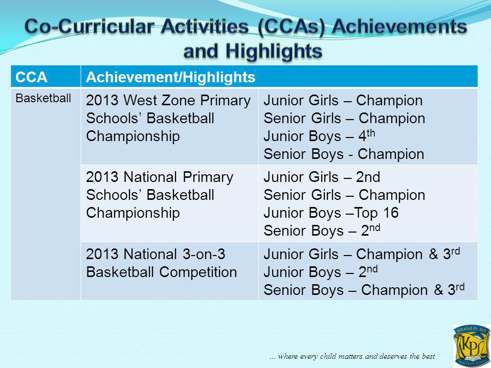 Co-Curricular Activities (CCAs) Achievements and Highlights
