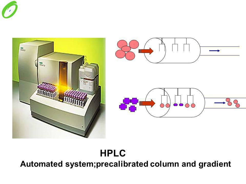 Automated system;precalibrated column and gradient