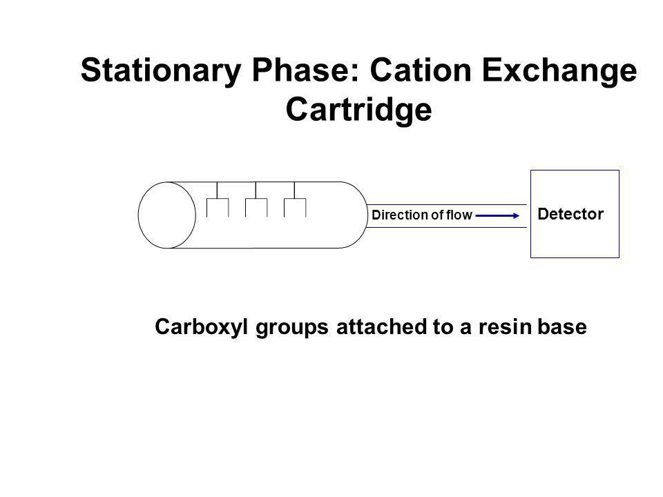 Stationary Phase: Cation Exchange Cartridge
