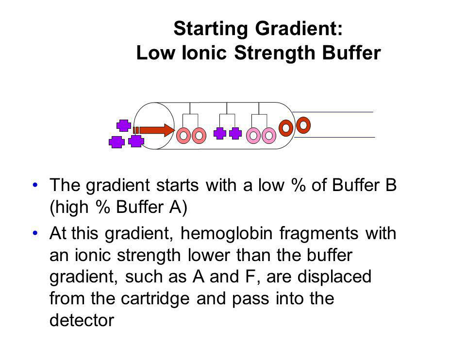 Starting Gradient: Low Ionic Strength Buffer