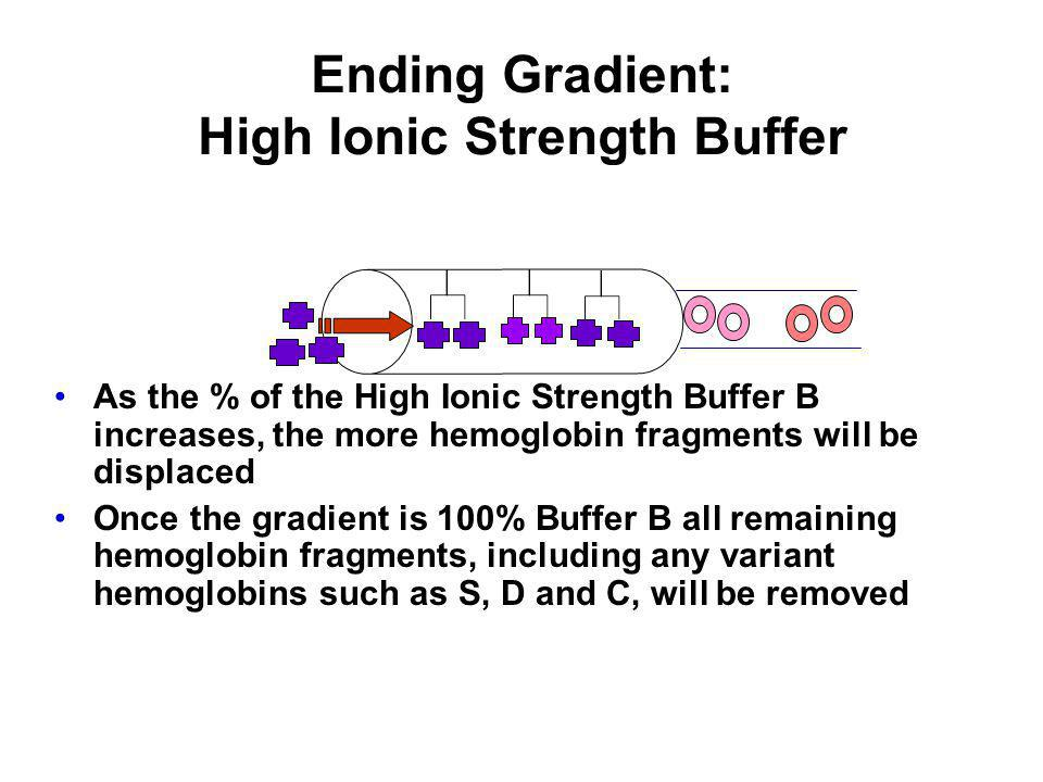 Ending Gradient: High Ionic Strength Buffer