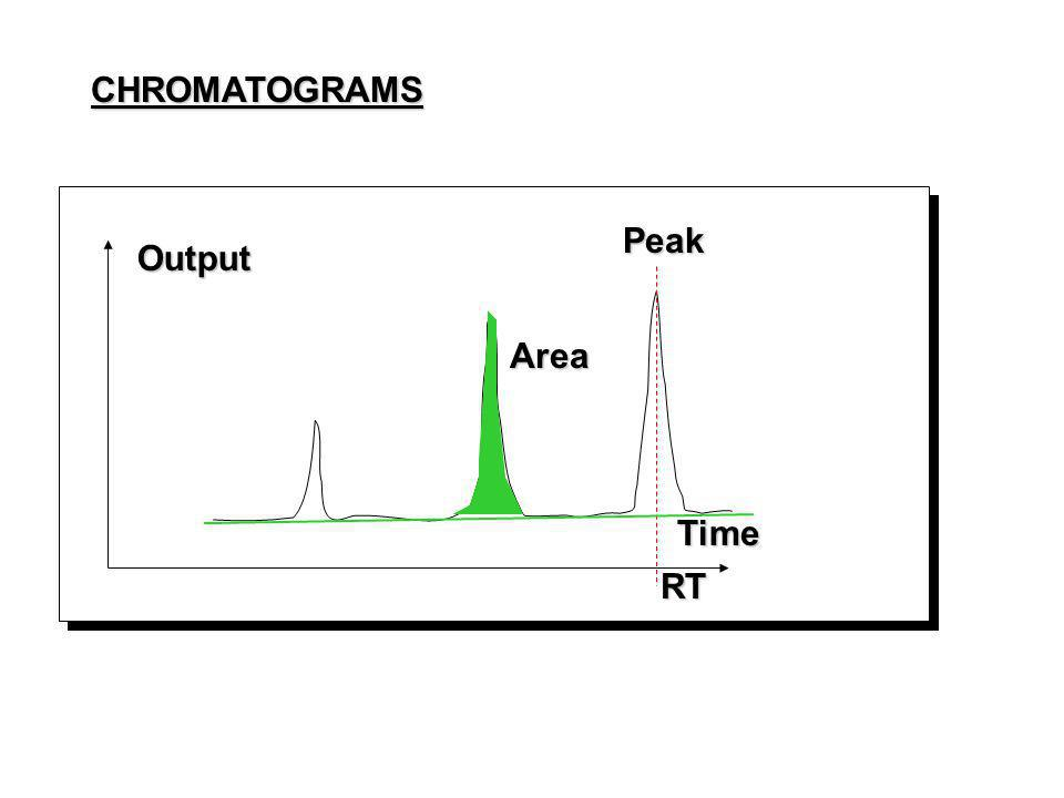 CHROMATOGRAMS Peak Output Time Area RT