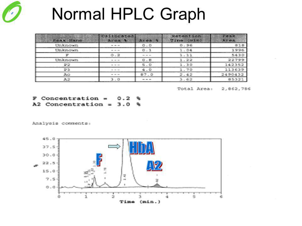 Normal HPLC Graph HbA F A2