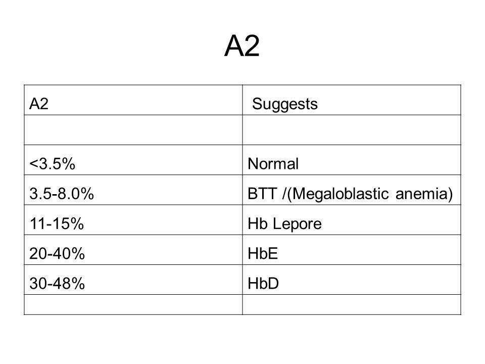 A2 A2 Suggests <3.5% Normal 3.5-8.0% BTT /(Megaloblastic anemia)