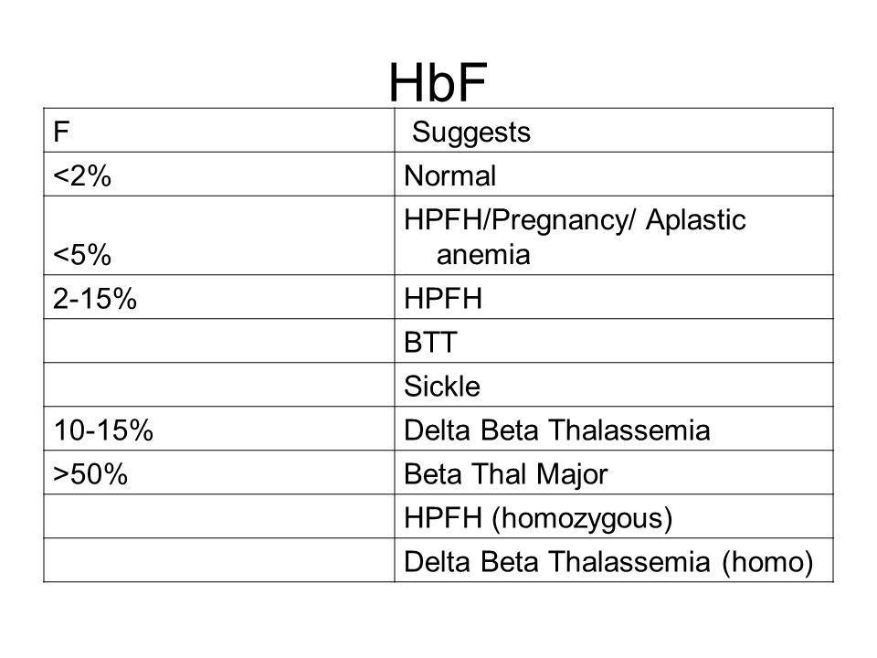 HbF F Suggests <2% Normal <5% HPFH/Pregnancy/ Aplastic anemia