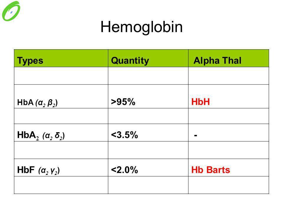 Hemoglobin Types Quantity Alpha Thal >95% HbH HbA2 (α2 δ2) <3.5%