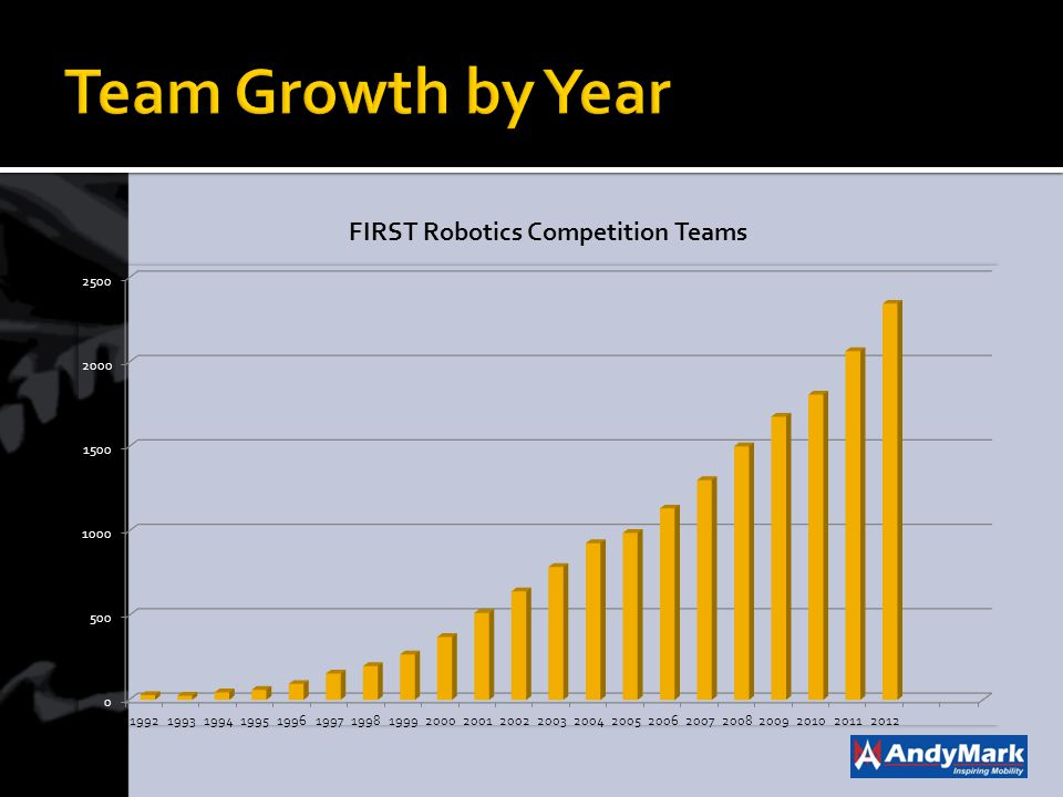 Team Growth by Year