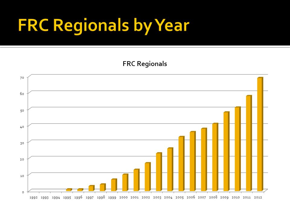 FRC Regionals by Year