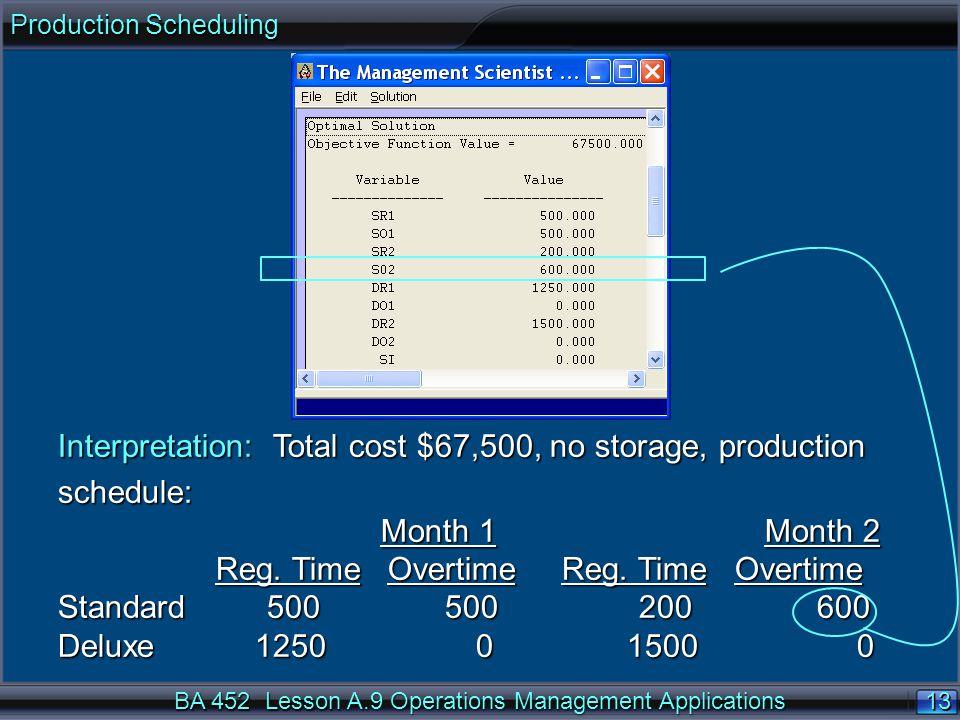 Interpretation: Total cost $67,500, no storage, production schedule:
