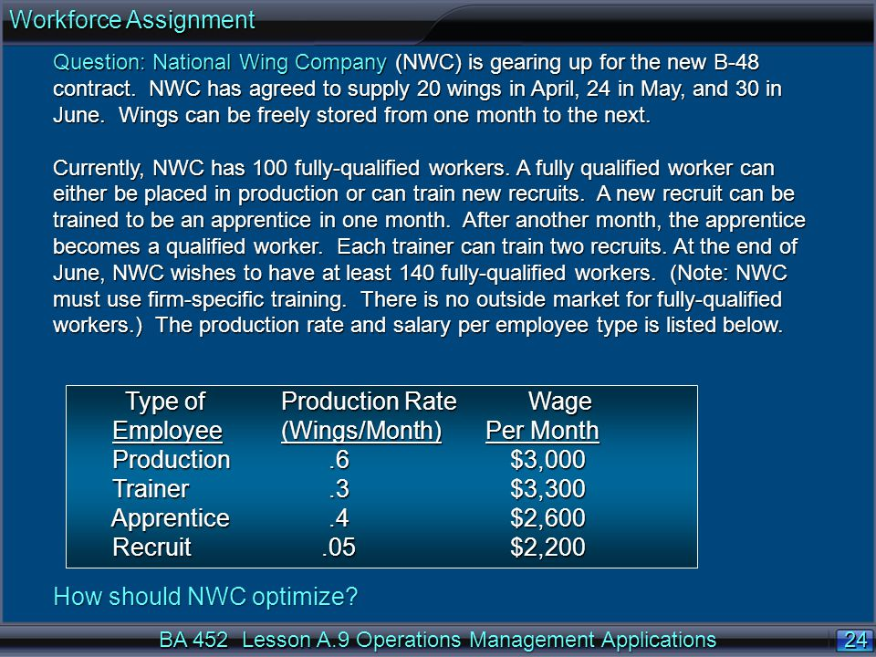 Type of Production Rate Wage Employee (Wings/Month) Per Month