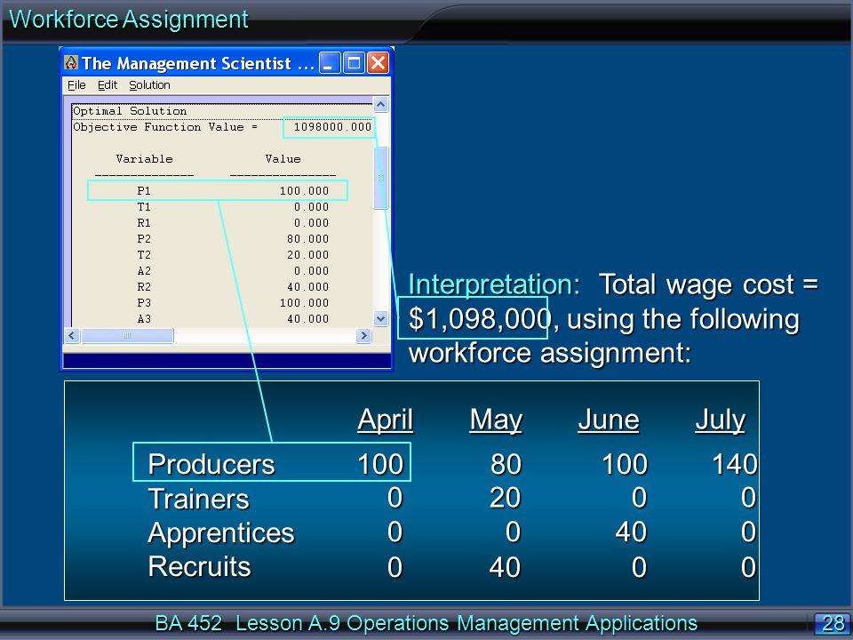 Workforce Assignment Interpretation: Total wage cost = $1,098,000, using the following workforce assignment: