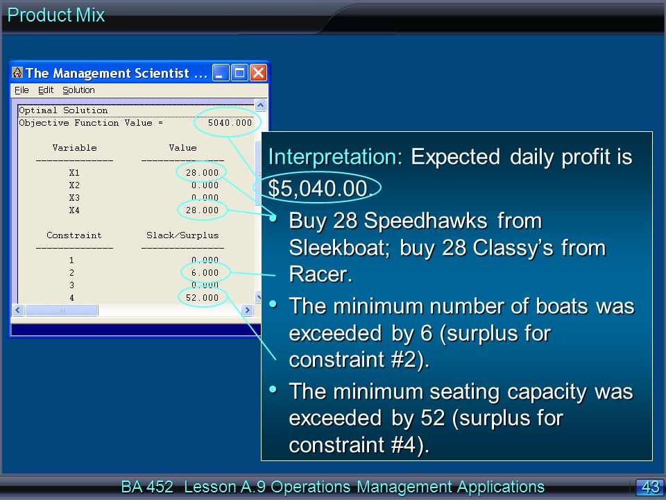 Interpretation: Expected daily profit is $5,040.00.