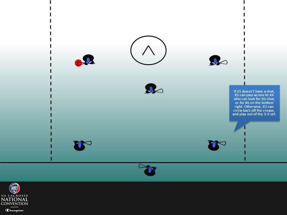 If X5 doesn't have a shot, X5 can pass across to X4 who can look for his shot, or for X6 on the bottom right.