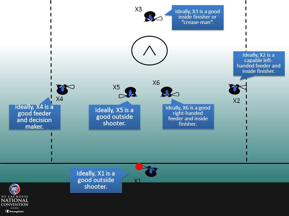 X3 X6 X5 X4 X2 X1 Ideally, X4 is a good feeder and decision maker.