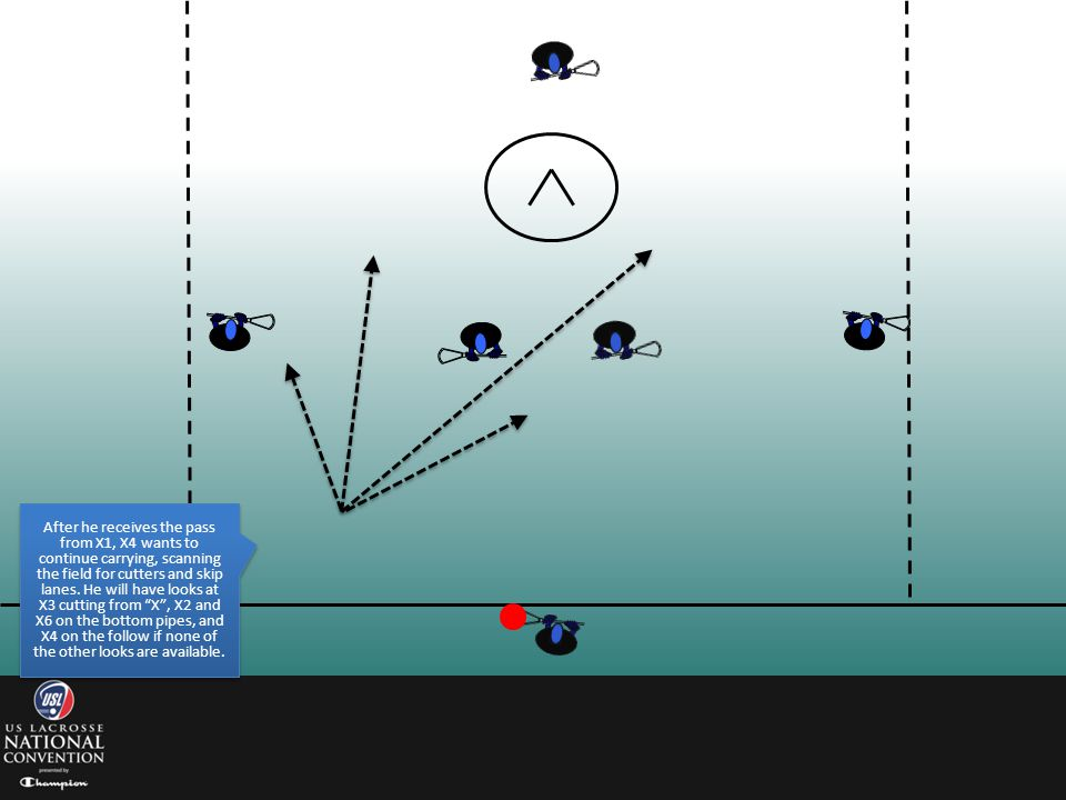 After he receives the pass from X1, X4 wants to continue carrying, scanning the field for cutters and skip lanes.
