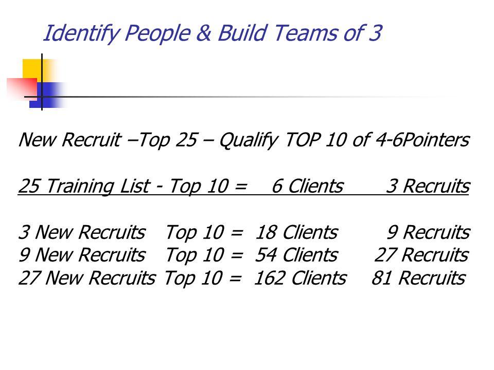 Identify People & Build Teams of 3