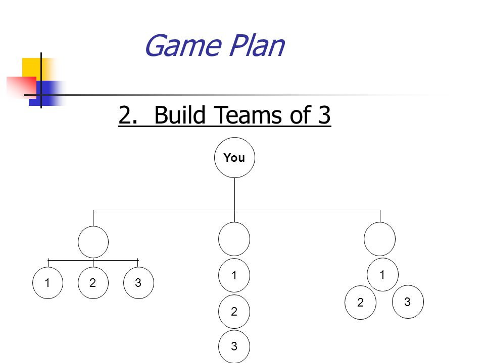 Game Plan 2. Build Teams of 3 You 1 2 3 1 1 2 3 2 3