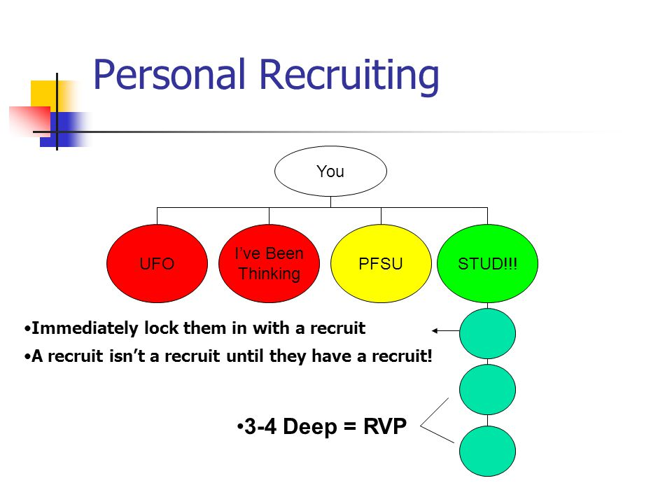 Personal Recruiting 3-4 Deep = RVP You UFO I've Been Thinking PFSU