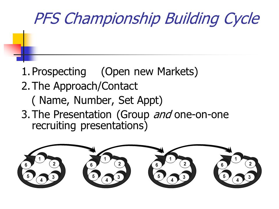 PFS Championship Building Cycle