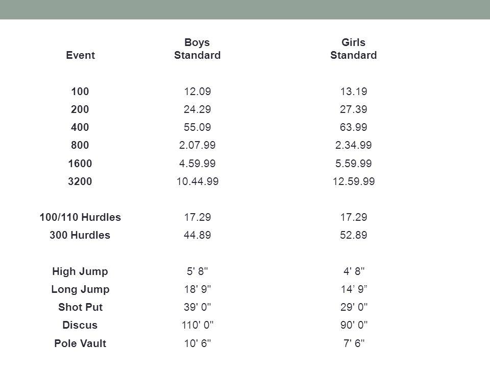 Event Boys. Standard. Girls. 100. 12.09. 13.19. 200. 24.29. 27.39. 400. 55.09. 63.99. 800.