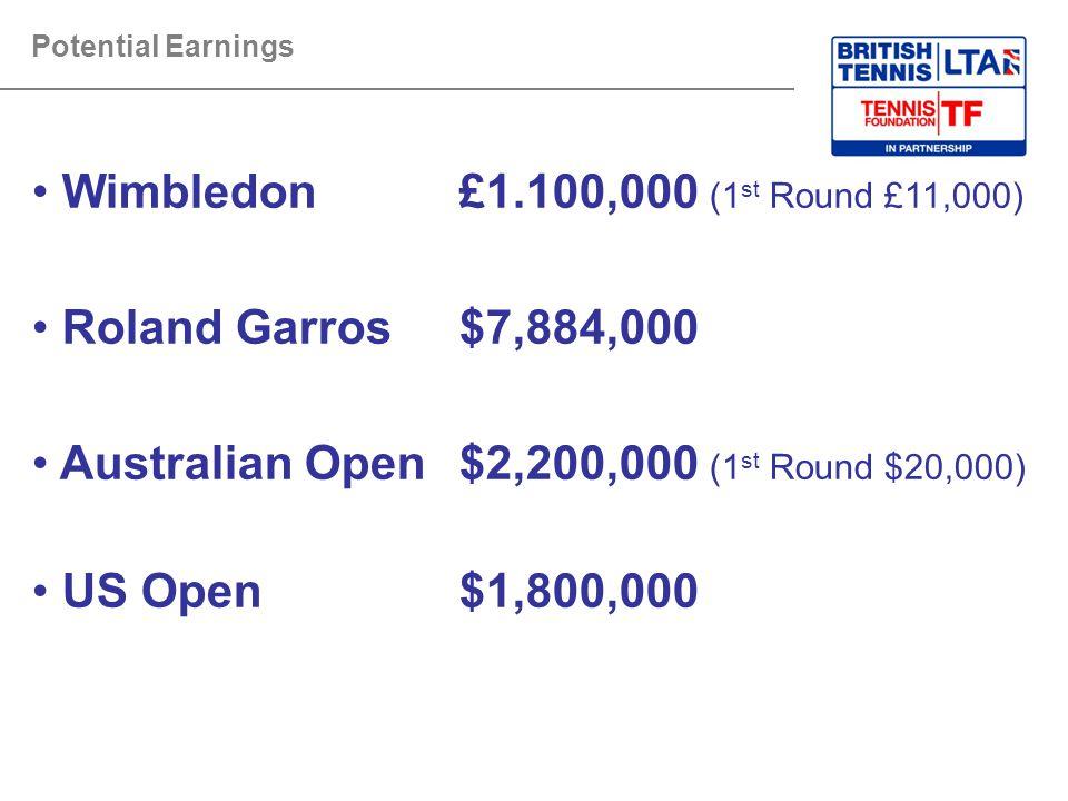Wimbledon £1.100,000 (1st Round £11,000) Roland Garros $7,884,000