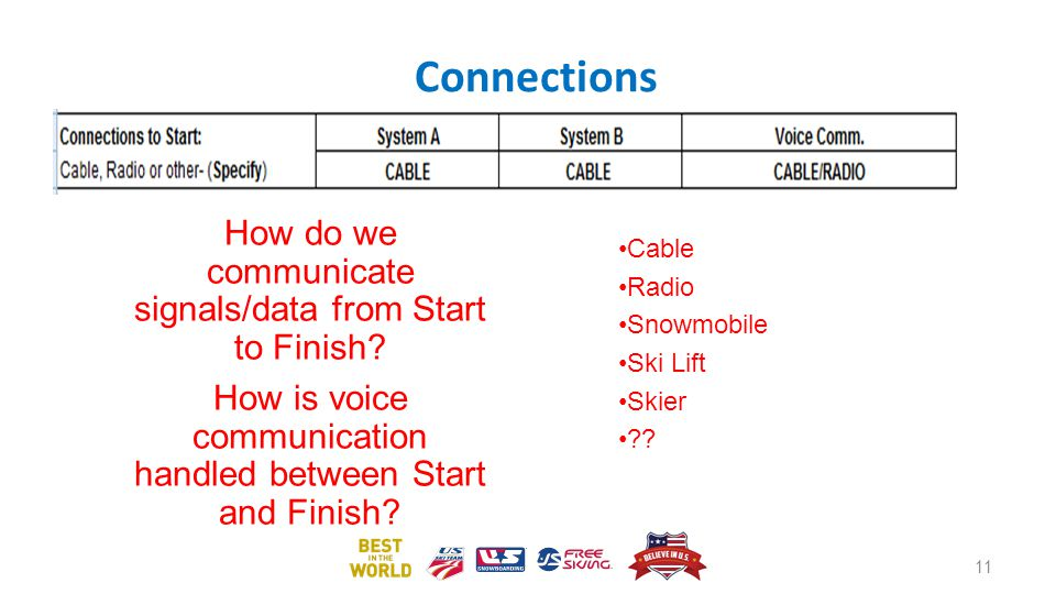Connections How do we communicate signals/data from Start to Finish
