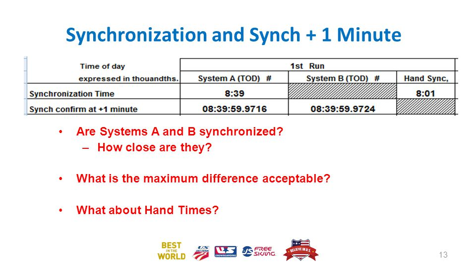 Synchronization and Synch + 1 Minute