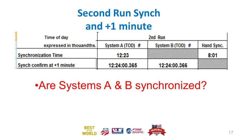 Second Run Synch and +1 minute