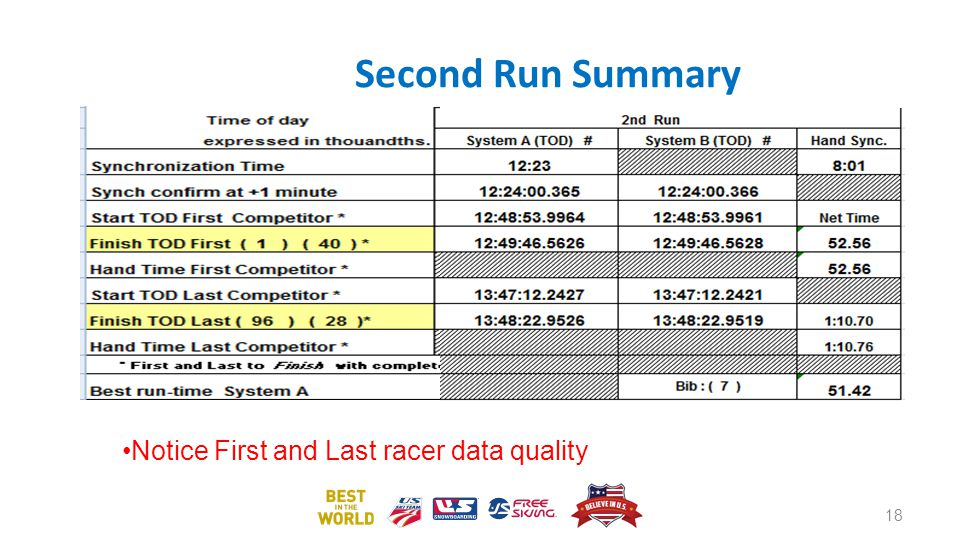 Second Run Summary Notice First and Last racer data quality