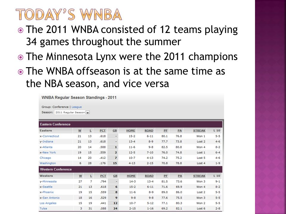 Today's WNBA The 2011 WNBA consisted of 12 teams playing 34 games throughout the summer. The Minnesota Lynx were the 2011 champions.