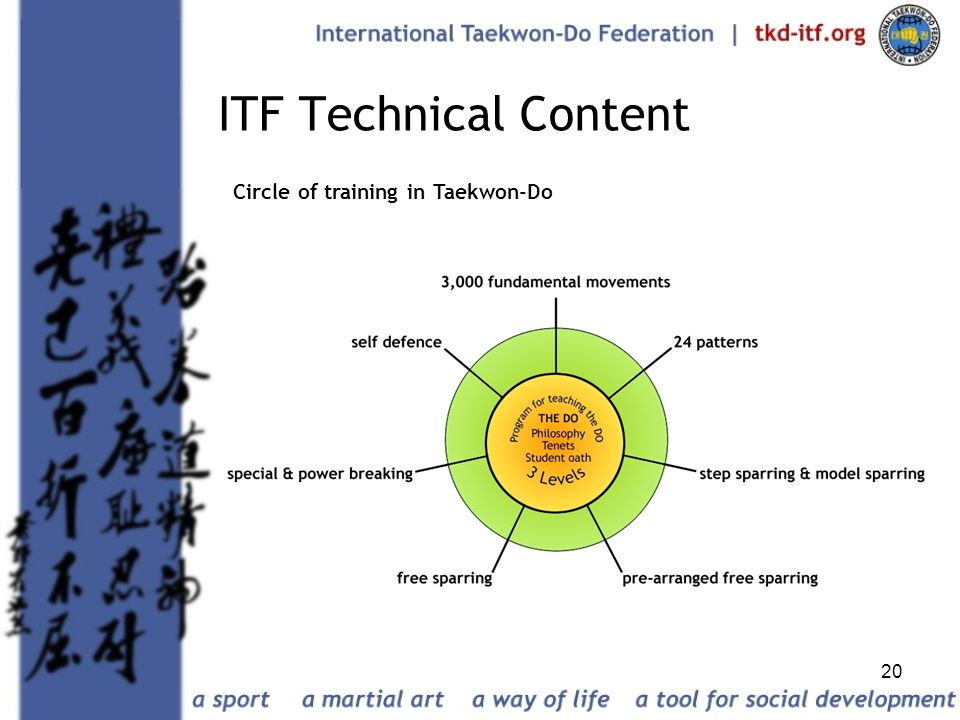ITF Technical Content Circle of training in Taekwon-Do
