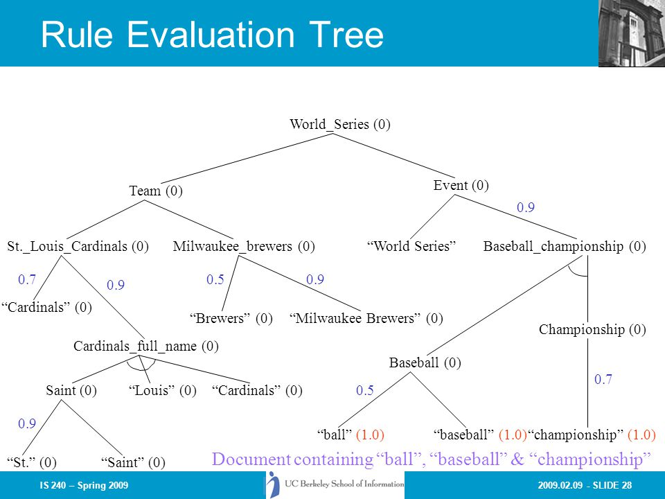 Rule Evaluation Tree World_Series (0) Event (0) Team (0) 0.9. St._Louis_Cardinals (0) Milwaukee_brewers (0)