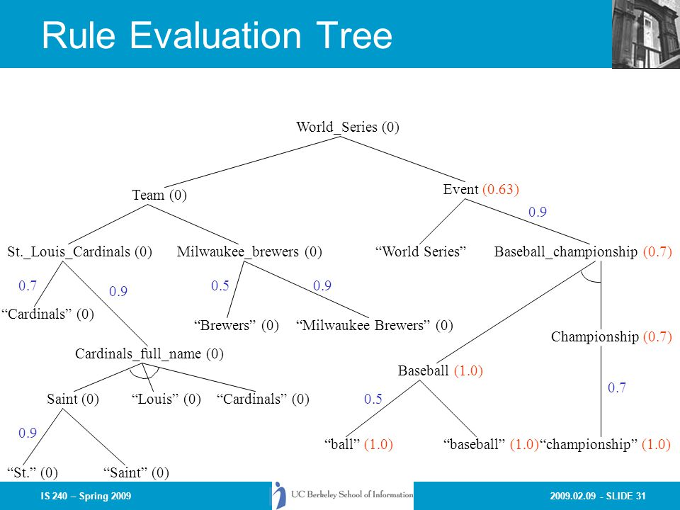 Rule Evaluation Tree World_Series (0) Event (0.63) Team (0) 0.9