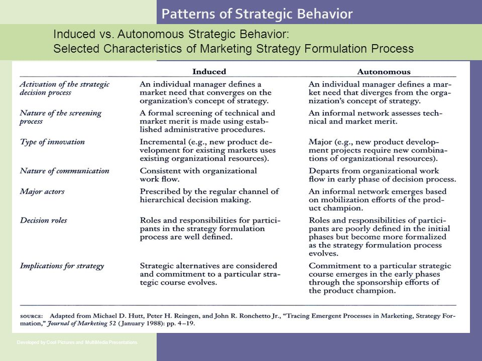 Patterns of Strategic Behavior