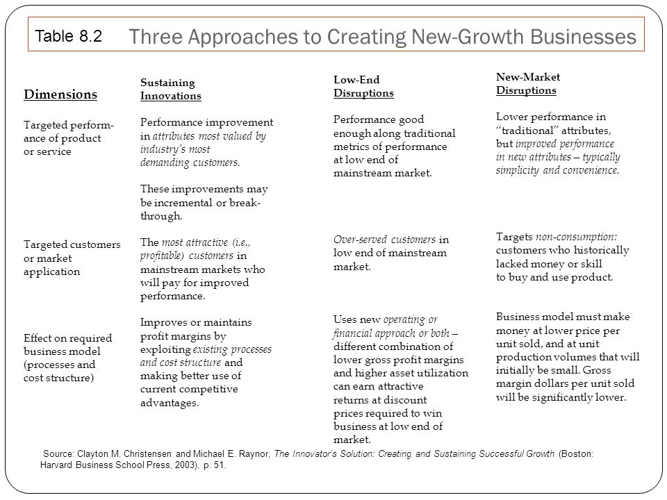 Three Approaches to Creating New-Growth Businesses