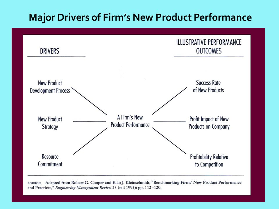 Major Drivers of Firm's New Product Performance