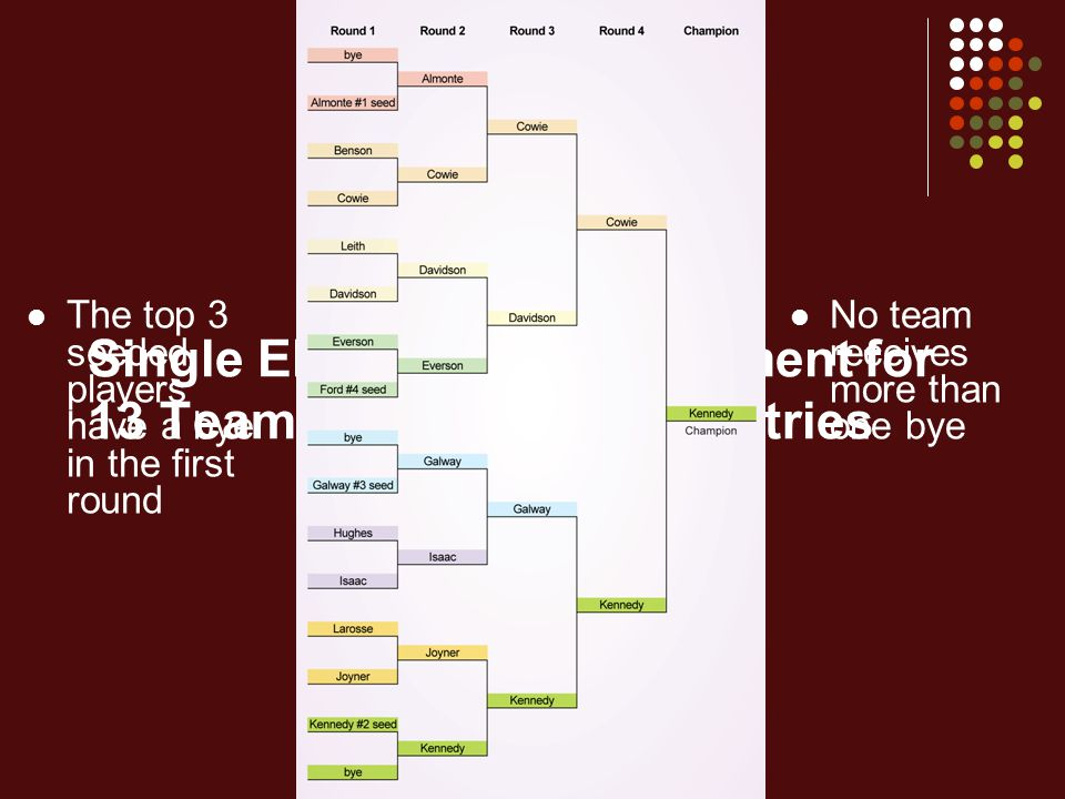 Single Elimination Tournament for 13 Teams with 4 Seeded Entries