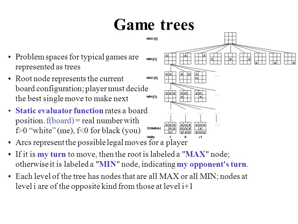 Game trees Problem spaces for typical games are represented as trees